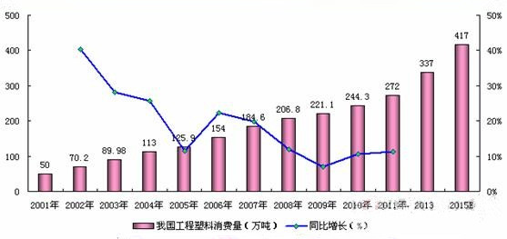 China engineering plastic industry marketing status in last few years